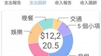 台北工作月薪4萬3「月存3萬」!擠4坪租房,記帳內容公佈,網全跪了