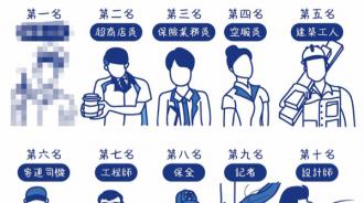 台灣十大血汗工作 第一名真的….唉血淚啊