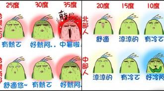 15度南部就穿羽絨衣!超爆笑「台灣各地區體感溫度」公開 遇到地震「東部人VS其他地區」反應笑慘